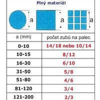 Pilový pás na kov 1385x13x0,65 M42 6/10 STARRETT Intenss PRO-DIE s unikátní technologií